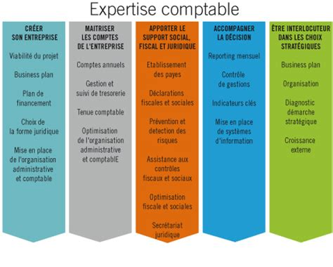 Cabinet Comptable Essonne by Saco Expertise Comptable Aide 224 La Gestion Juridique