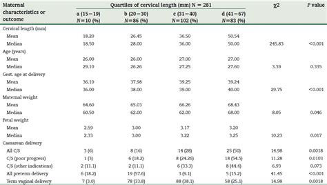 pregnancy length predicting mode of delivery using mid pregnancy ultrasonographic measurement of