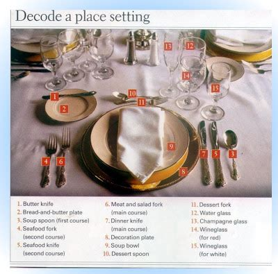 table setting chart 122