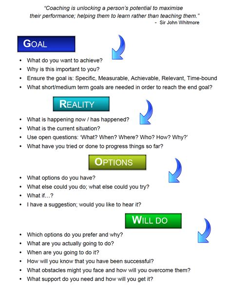 grow coaching template how fascinating thoughts on learning coaching in