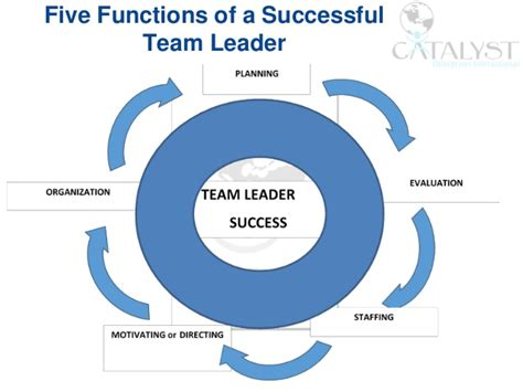chapter 11 team leadership ppt video online download