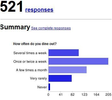 how do you a to outside how often do you dine out poll results