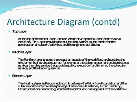 workflow foundation engine windows workflow engine best free home design