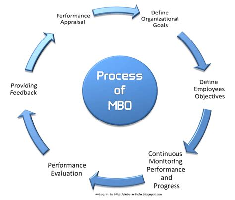management by objectives template 6 stages of mbo management by objectives process