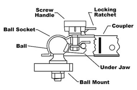 trailer coupler parts diagram the components and uses of a trailer hitch guarantee rv