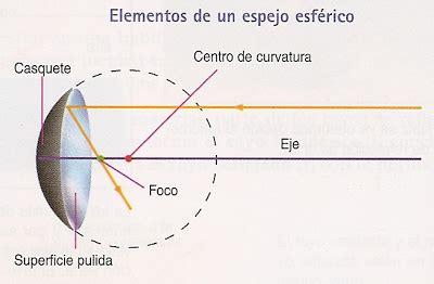 imagenes reales formadas por espejos concavos espejos y lentes ciencias naturales f 237 sica ii