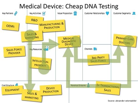 cheap dna test device cheap dna testing