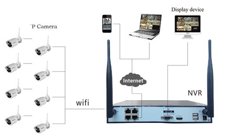 all in one ip network ls vision all in one ip network ip wireless