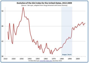 gini coefficient us libertarian prepper