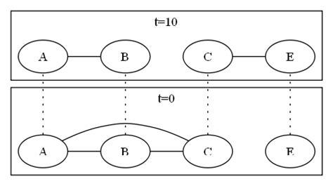 graphviz layout rank subgraph layout in graphviz stack overflow