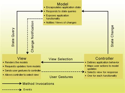 mvc pattern in javascript with exles java model view controller mvc design pattern