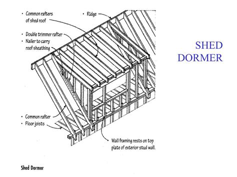 Dormer Roof Detail Roof Slopes Ppt