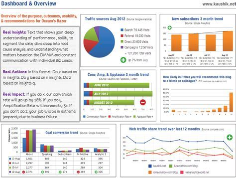 6 examples of executive dashboards that wow the