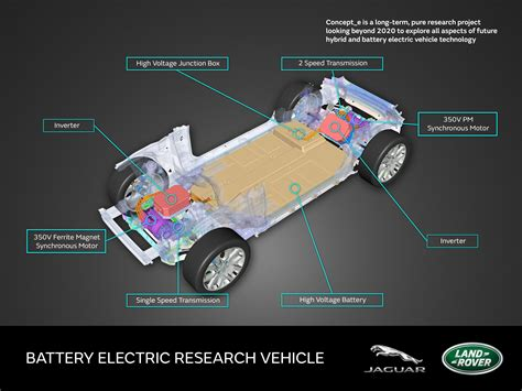 electric vehicles battery jaguar reveals mild hybrid phev bev research demonstrators