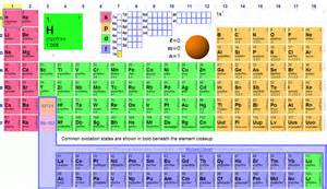 Periodic Table Hydrogen Search Results For Periodic Table Pics Calendar 2015