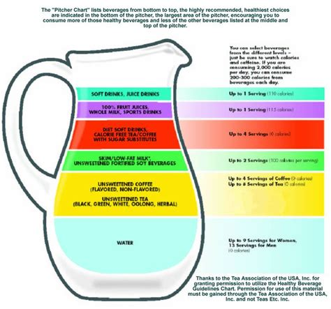 hydration guidelines for athletes302040303040502030202010400 07 soda calorie chart healthy beverage guidelines chart