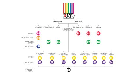 table hierarchy layout design firm org chart pictures to pin on pinterest pinsdaddy