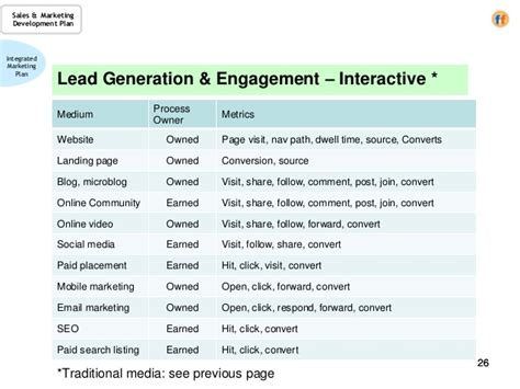 lead generation template sales marketing development plan a template for the cro
