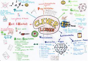 mind map kreativ zum thema lernen
