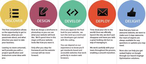 html design steps web design development websites design seo and