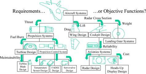 design optimization journal multidisciplinary design optimization for complex