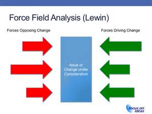 lewin s field analysis template field analysis maralee executive