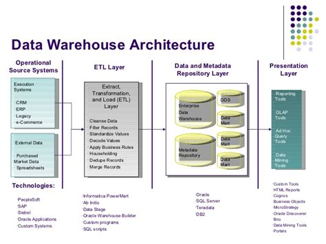 diagram of data warehouse microsoft data warehouse architecture diagram images