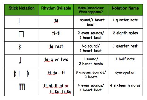 Rhythmic Pattern Notes | note value chart teaching ideas pinterest rhythmic