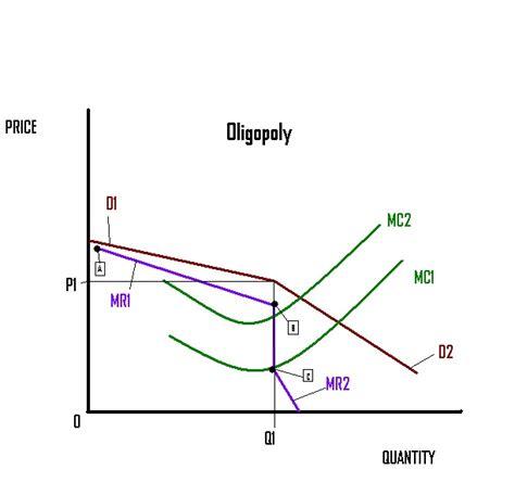diagram of oligopoly jon s microeconomics handbook exercise 9 2 comparing