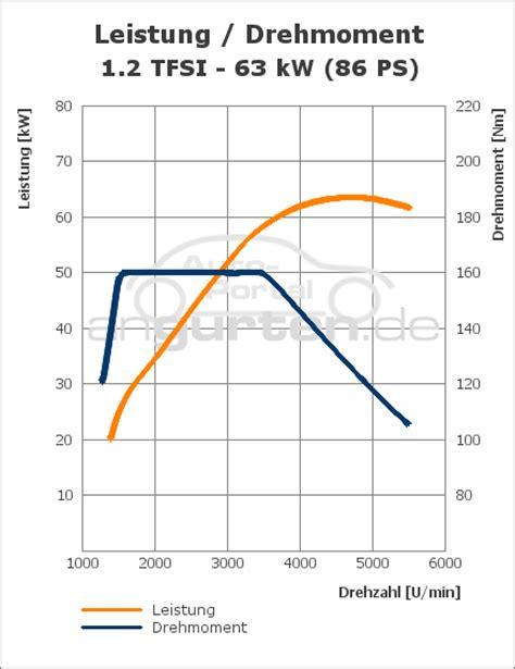 Technische Daten Audi A1 1 2 Tfsi by Audi A1 A1 1 2 Tfsi Technische Daten Abmessungen