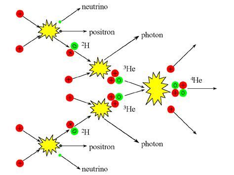 In The Proton Proton Chain by Lecture 12 As As The Sun Shines