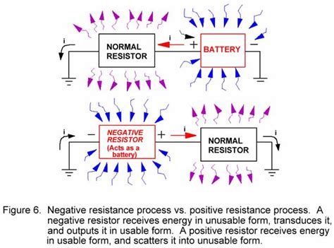 negative energy experiment the tom bearden website