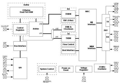 arduino block diagram twofactor assimilation