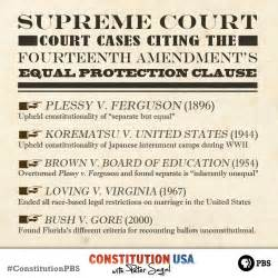The For Birthright Citizenship Outline by 14th Amendment