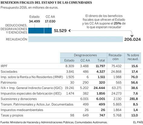 calculo de impuesto 2016 costa rica impuesto de renta costa rica 2016 impuesto sobre la renta