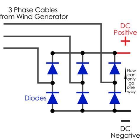 how diode bridge works rectifiers ripple ephex