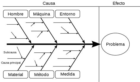 systematic layout planning nederlands diagrama de ishikawa wikipedia la enciclopedia libre