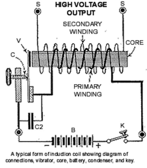 how to build an inductor coil rumkorf coil induction coil science diy