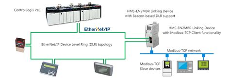 modbus tcp ethernet ip to modbus tcp linking device from hms