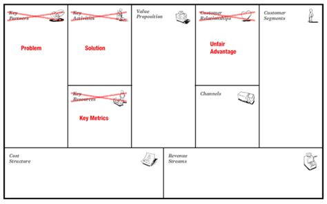 Why Lean Canvas Vs Business Model Canvas Love The Problem Lean Startup Model Template