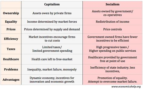 Compare And Contrast Fiscal And Monetary Policy Essay by Capitalism Vs Socialism Economics Help