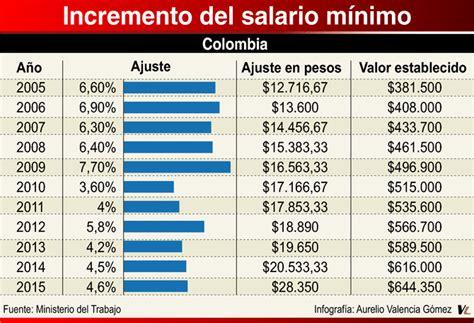 cuanto subio el sueldo minimo 2016 en cuanto esta el salario minimo para el ao 2016 en
