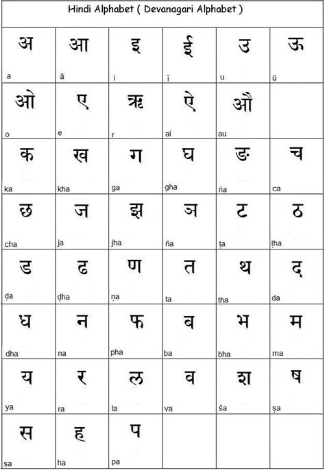 Letters Most Common language the most common spoken language in india is