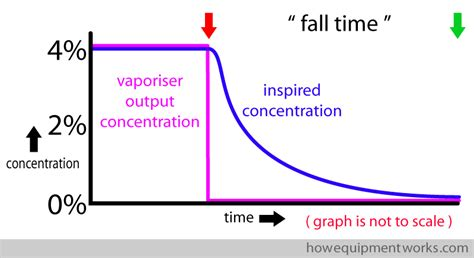 Avada Theme Graph | fall time graph how equipment works
