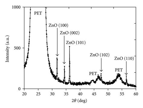 xrd pattern of polyethylene optical and structural properties of thermally evaporated
