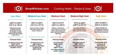 food heat l temperature easy heat chart resource smart kitchen online