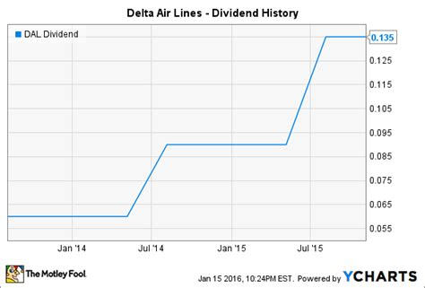 united continental s usd3 billion deal to yield usd1 2 billion in will delta air lines inc raise its dividend in 2016