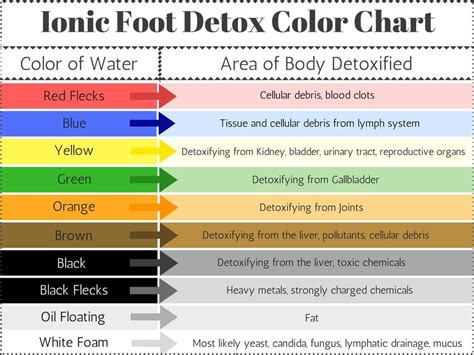 ionic foot bath color chart weight loss benefits of foot detox from matrix spa