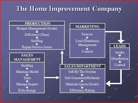 common home improvement error lack of a business plan