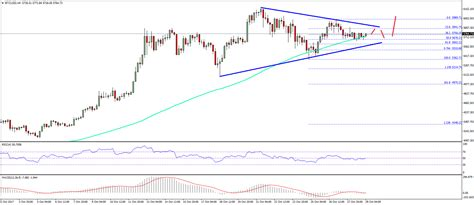 bitcoin price usd bitcoin price weekly analysis btc usd remains bullish